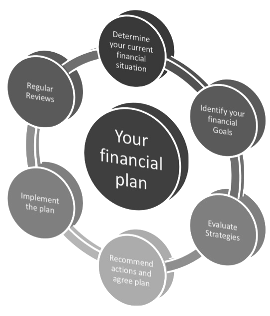 financial planning graph